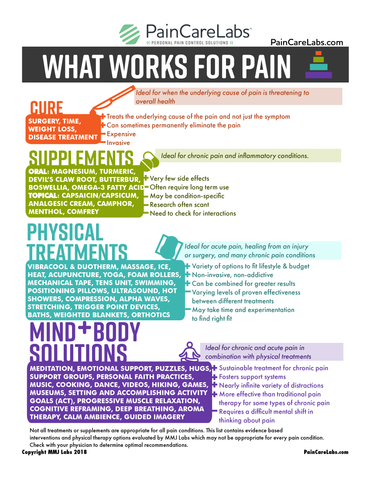 what works for pain