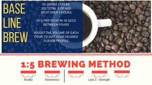 Think You're An Expert In Coffee Brewing? Not until you've learned this method