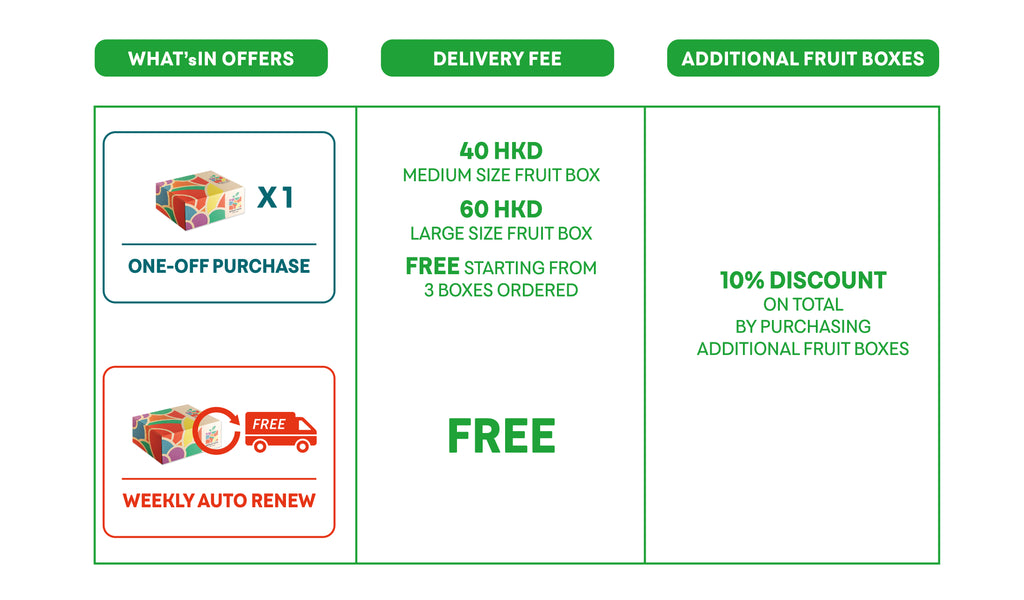 WHAT'sIN Order, Delivery and Discounts Details