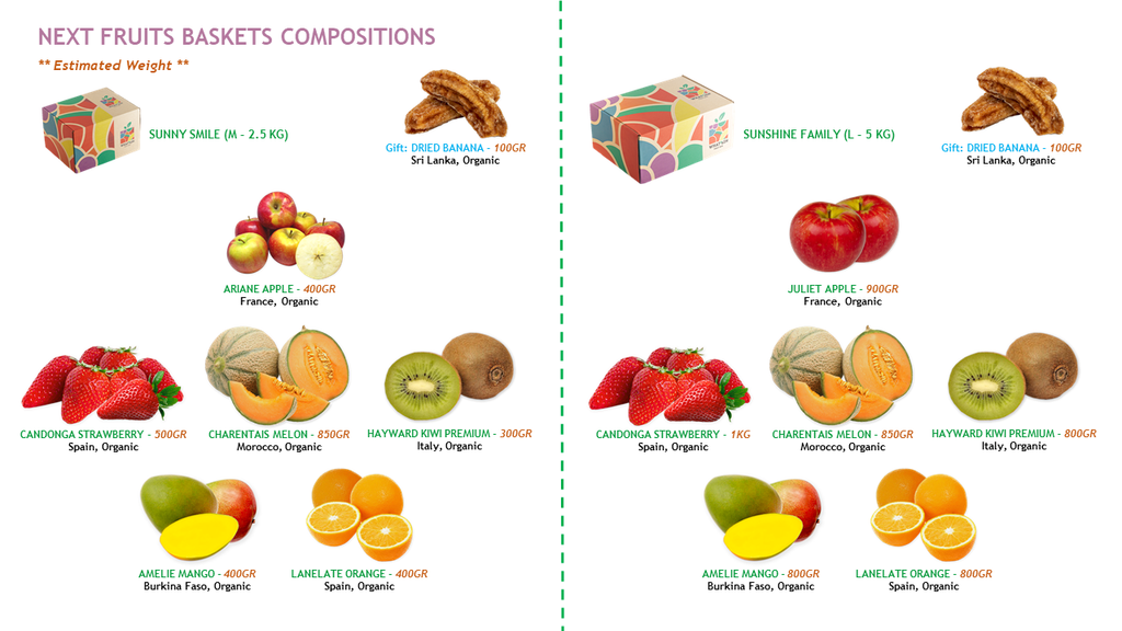 WHAT'sIN Fruits Baskets Composition Week 16