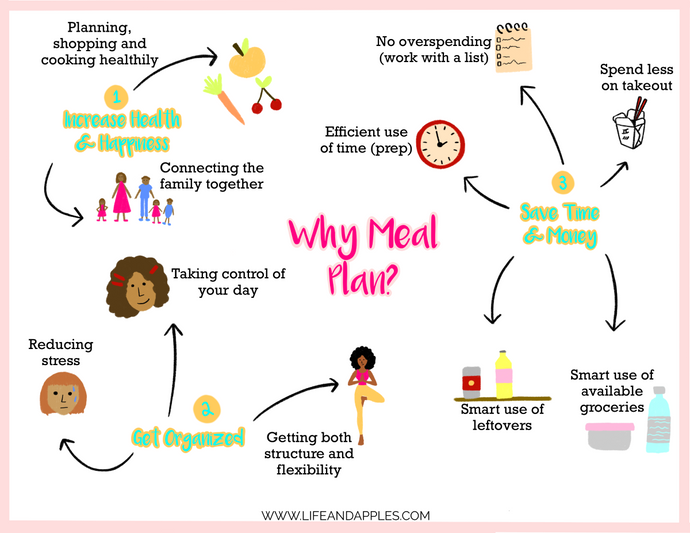 Why is Meal Planning Important?