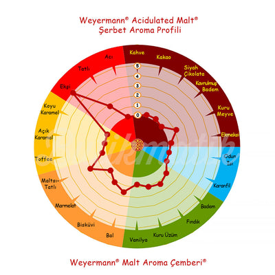 Weyermann Acidulated Malt - Butikmatik