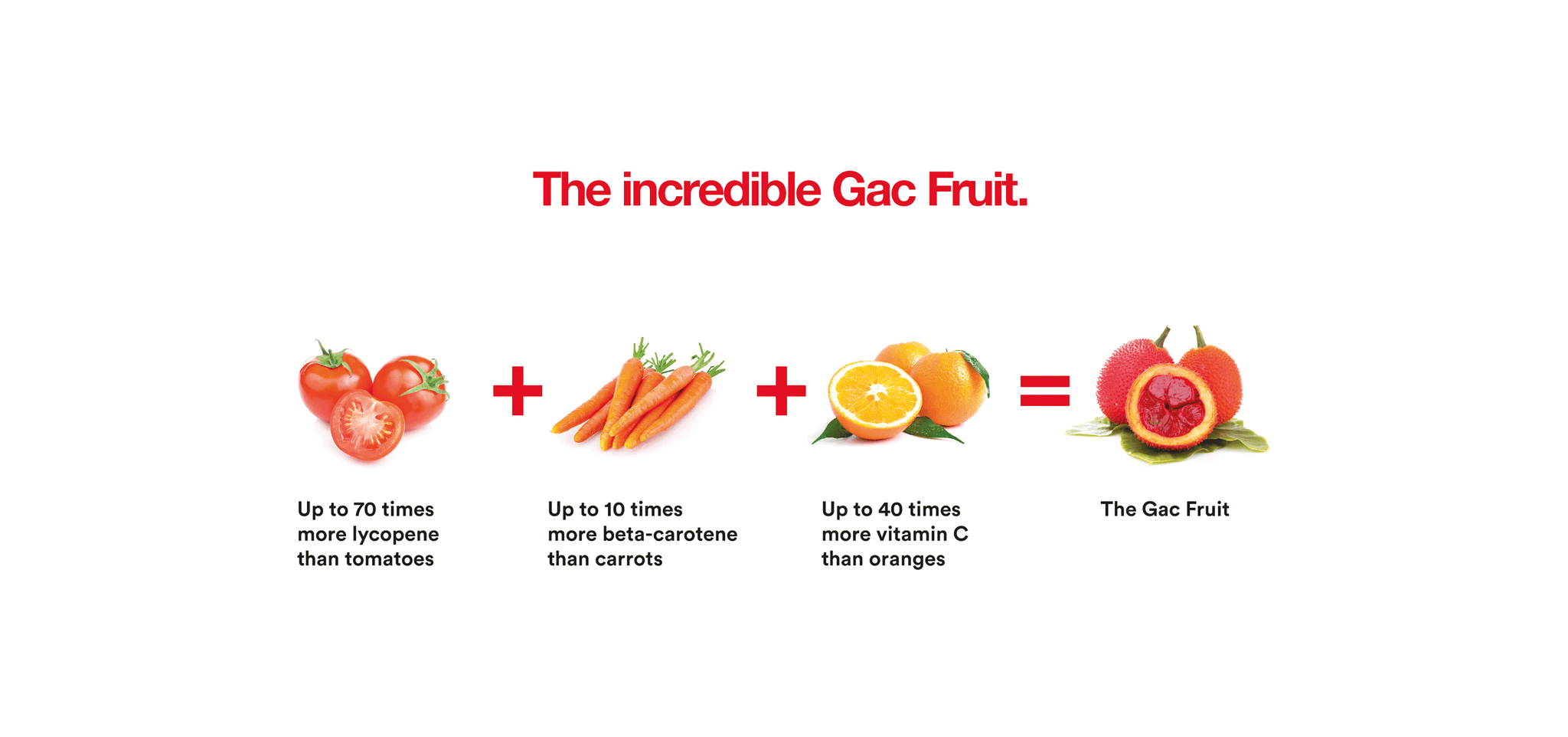 The Incredible Gac Fruit. Vitamins A, E and C. Lycopene and beta-carotene. Oil Capsules sold by Only Gac Fruit in the UK.