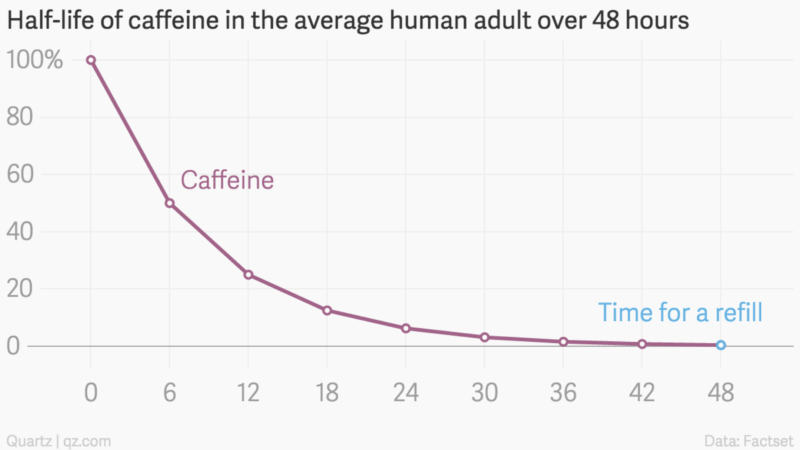 Caffeine and Coffee