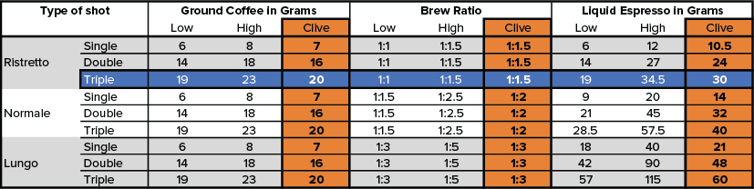 Brew ratios, portafilter basket sizes, and liquid yeild
