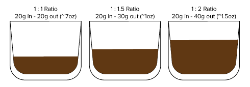 Coffee extraction and coffee ratios