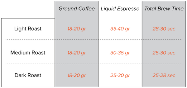 Roast extraction chart
