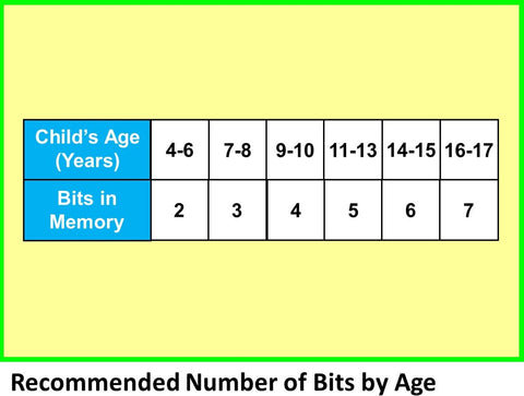 WowzaBrain Image: Recommended Number of Bits by Age