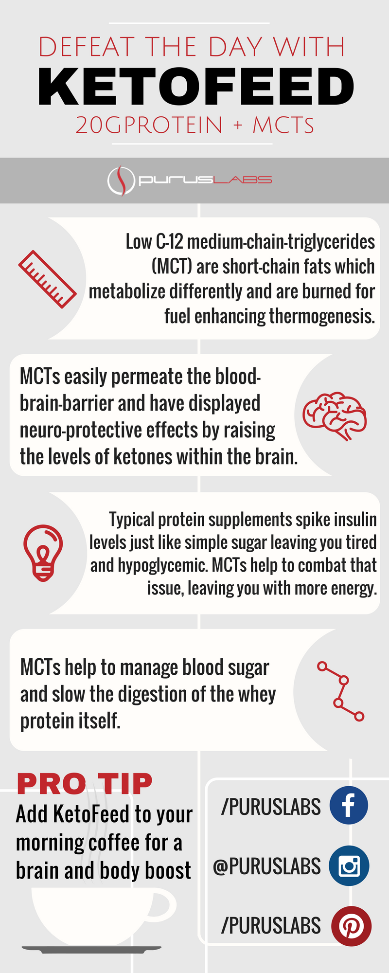 KetoFeed MCT Infograph