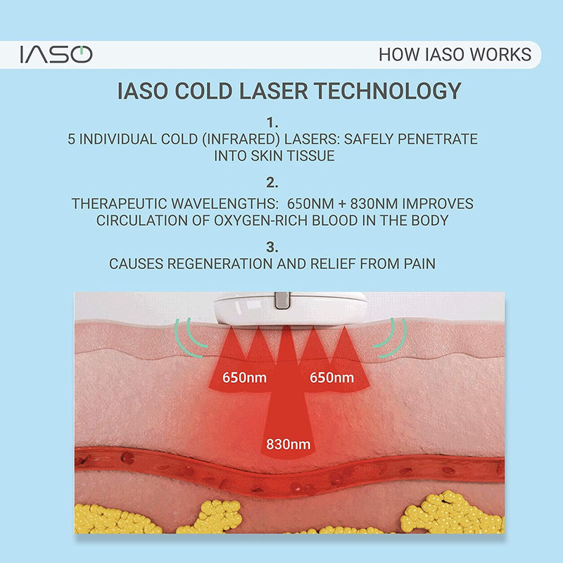 IASO Red Light Therapy Device and Massager- FDA-Registered, Pain Relief for Back, Foot, Neck, Shoulders, Wrists, Knees. Wearable, Compact, Rechargeable. All Inclusive Package (Single)