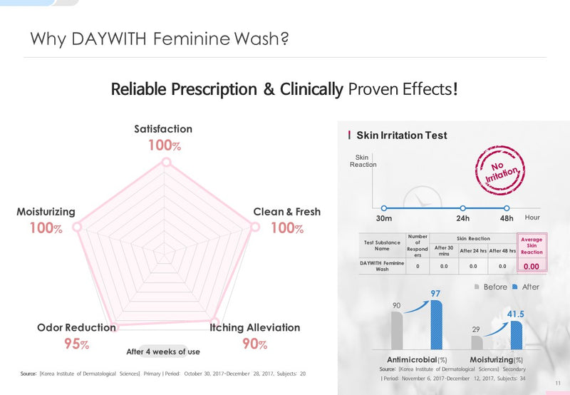 SNP DAYWITH Feminine Wash 99% Natural Formula Safe Prescription