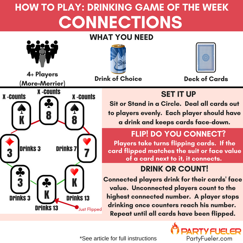 Connections Drinking Game
