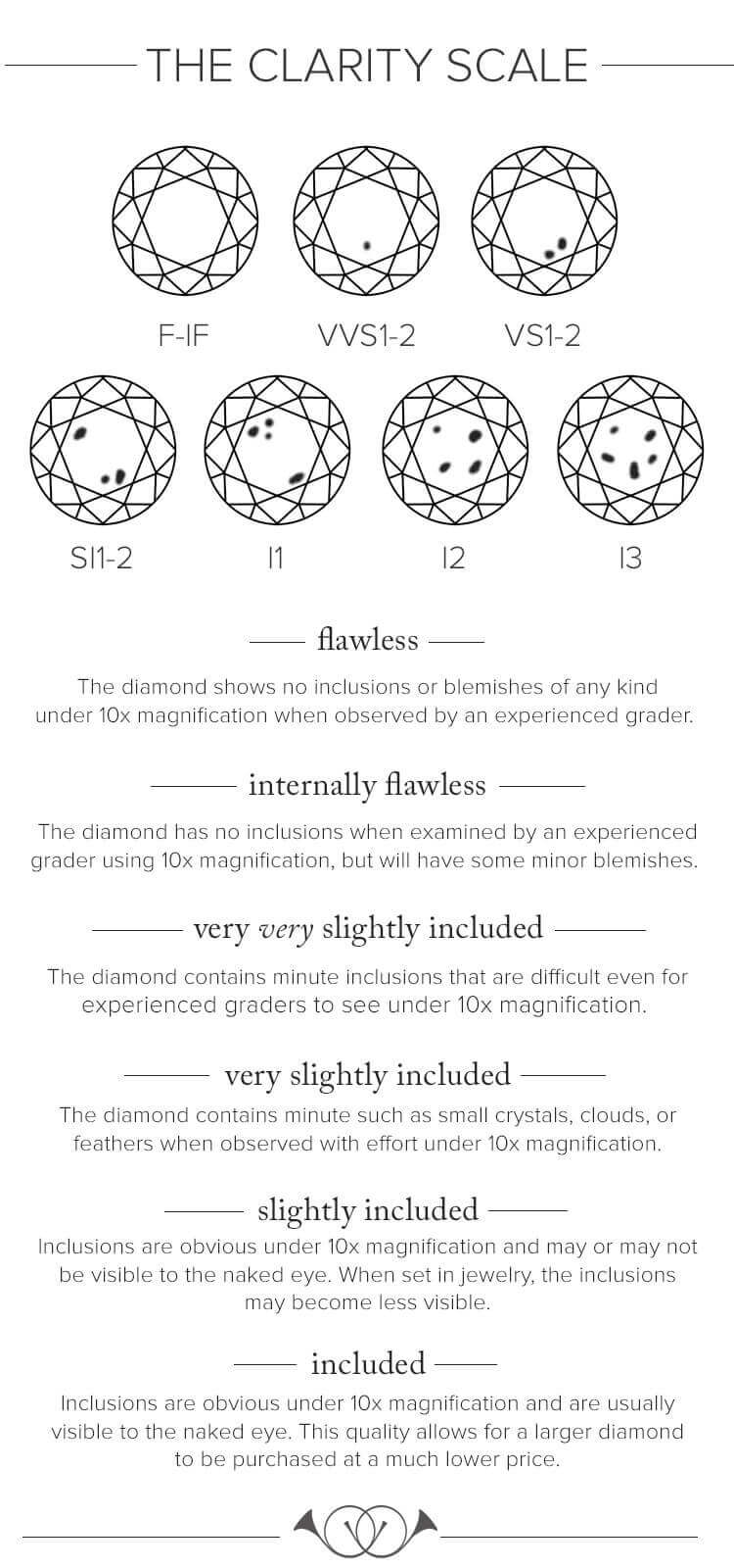 diamond clarity scale guide