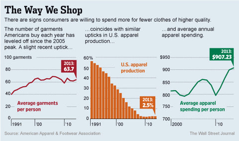 The Fall of Fast Fashion: Buy Less Buy Better