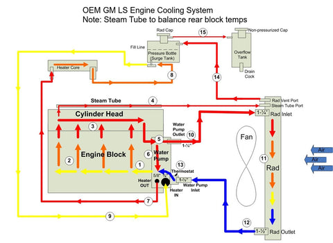 OEM GM LS Engine Cooling System with Steam Vent