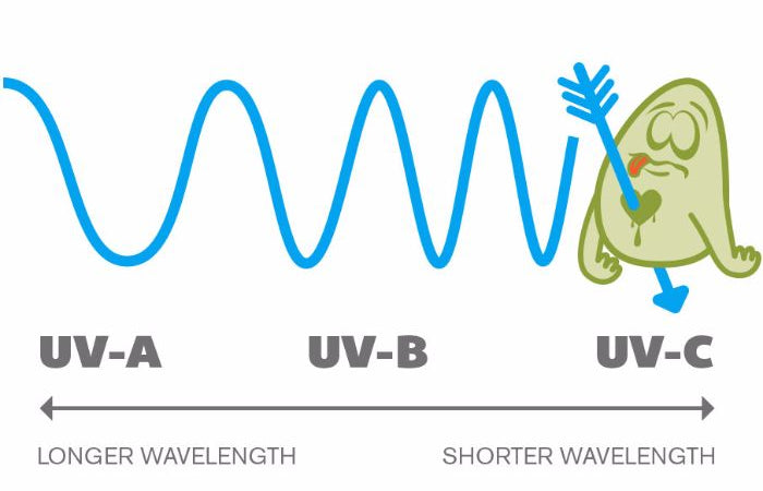 Why UV-C Lights?