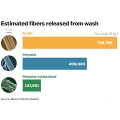 estimated fiber loss of synthetic clothing during a washing machine cycle