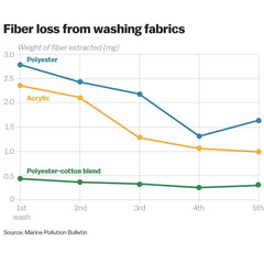 graph of fiber loss over mulltiple washes over time