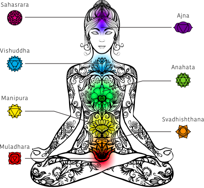 The 7 Chakras Chart
