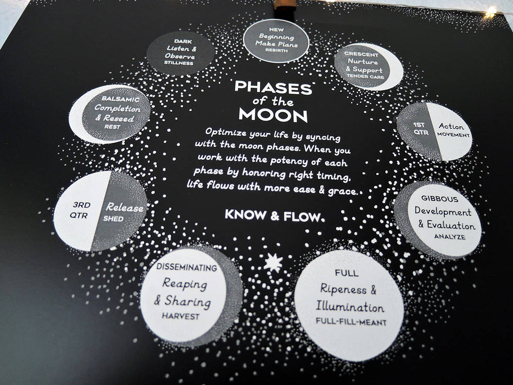 Lunar Calendar The Art Of Timing : Moon phase chart north america spiral spectrum