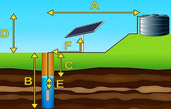 diagram for solar bore pumps with the different measurements required for a Solar Water pump