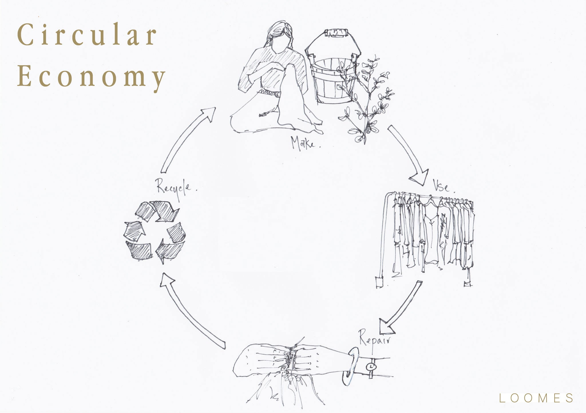 Circular Economy Fashion Industry