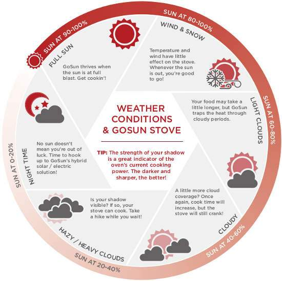 GoSun Sport Solar Oven Weather Infographic