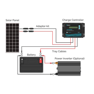 Renogy New Edition Voyager 20A PWM Waterproof Solar Charge Controller