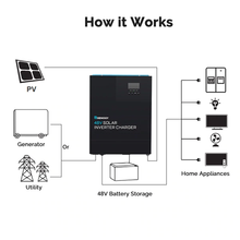 Load image into Gallery viewer, Renogy 48V 3500W Solar Inverter Charger