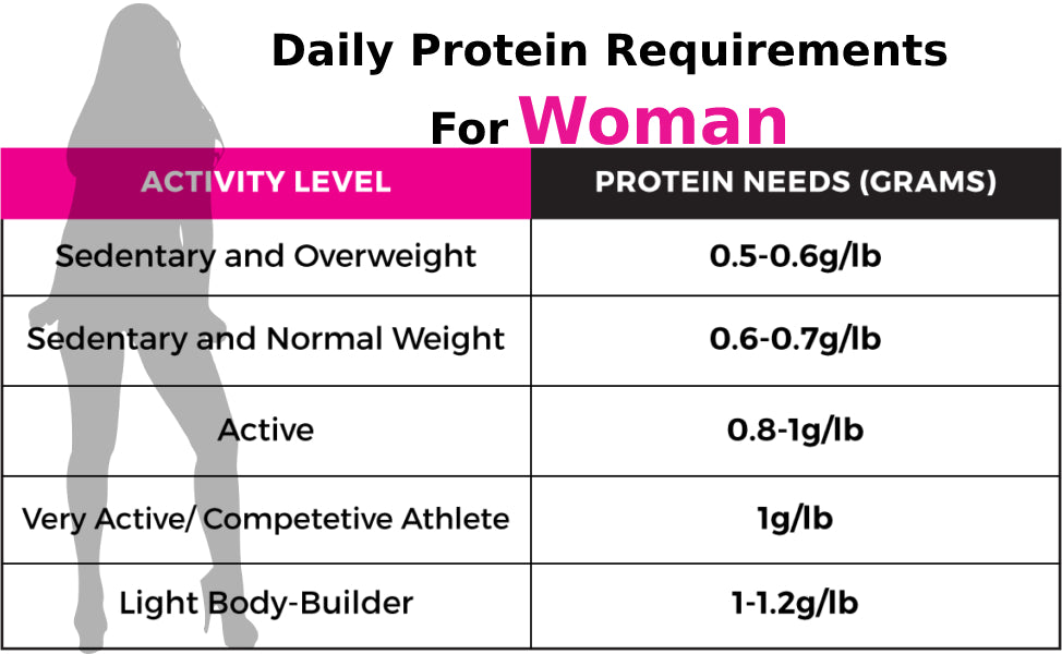 Protein Requirement for Woman