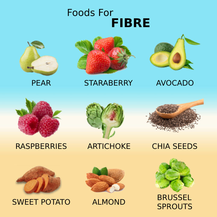 Foods for Fibre