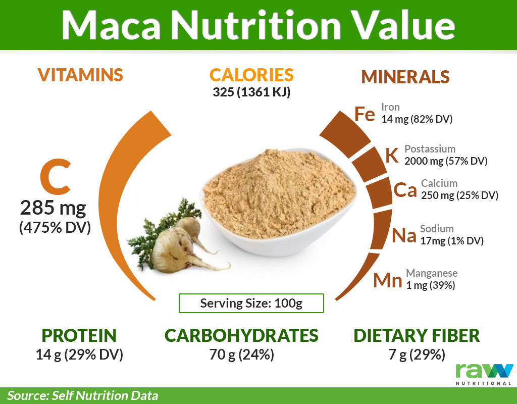 Maca Root Nutrition Value
