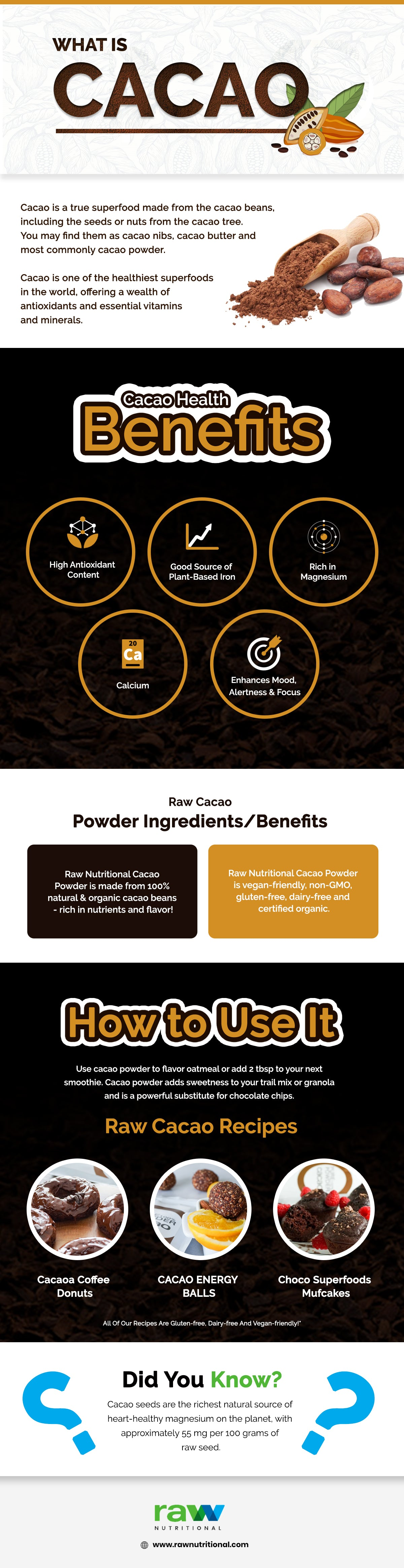 Raw Organic Cacao Powder Infographic