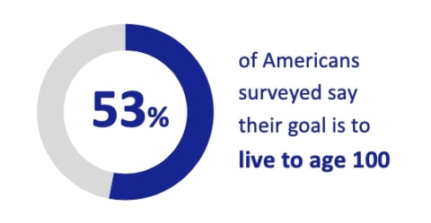 More Than Half of Americans Want to Live to 100 but Worry about Affording Longer Lifespans -Livingto100.Club