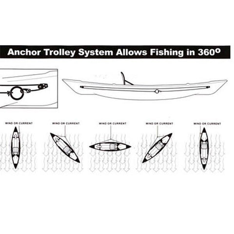 Native Watercraft Tight Line Anchor Trolley positions