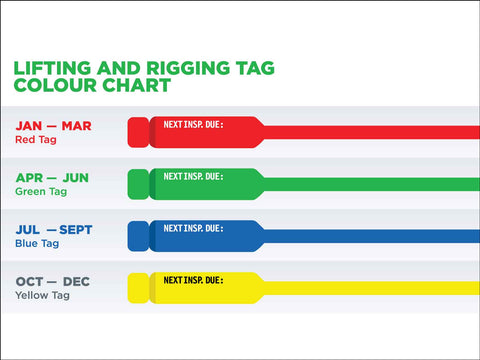 Lifting and Rigging Tag Colour Chart Sign