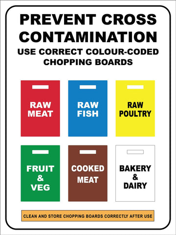 Prevent Cross Contamination Chopping Board Colours Sign