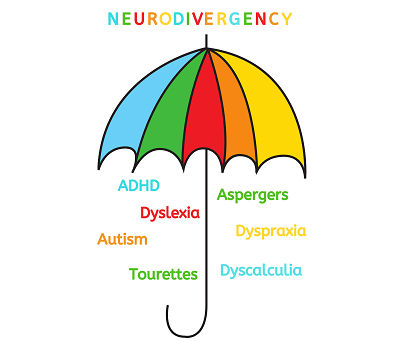Neurodiverse diagnoses shown under diagnostic umbrella