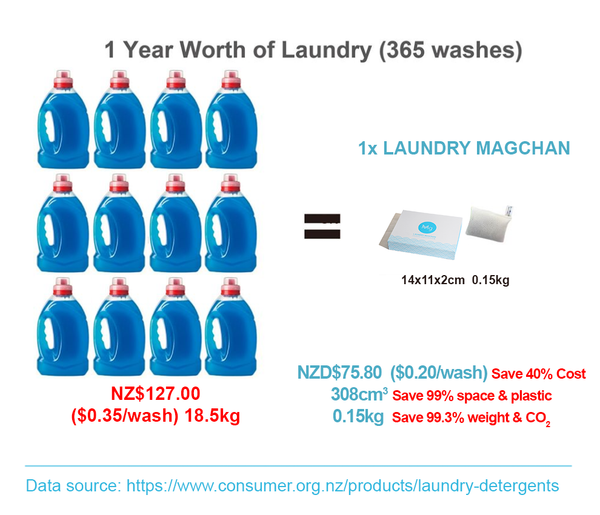 Laundry Magchan versus Conventional Laundry Detergent
