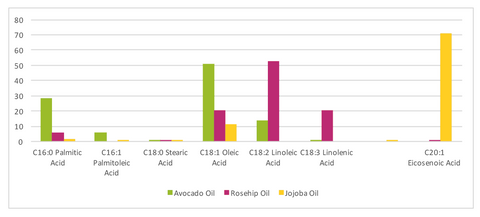 Fatty Acid Composition of Plant Oils