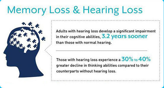 Memory loss and hearing loss
