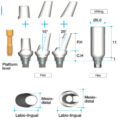 AnyRidge Fuse Abutment