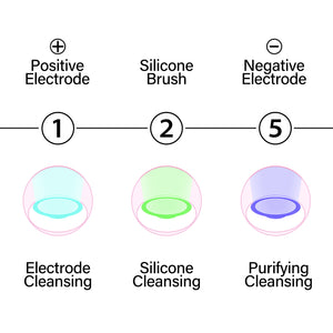 3 STEPS TO EXHAUSTIVE CLEANSING