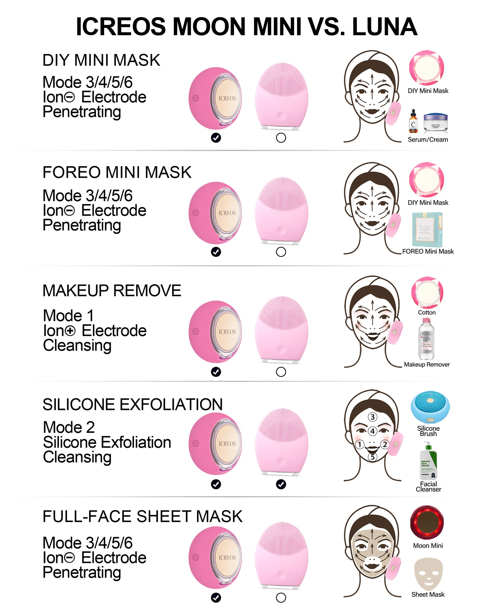 iCreos_Moon_Mini-Usage-VS-Foreo_Luna-I.jpg