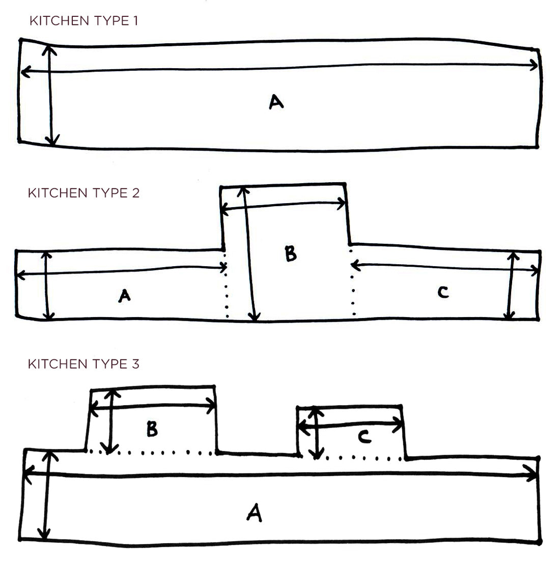 HowToMeasure-01 How to Measure Your Kitchen Backsplash All   Kitchen-Drawing How to Measure Your Kitchen Backsplash All   whatyoullneed How to Measure Your Kitchen Backsplash All   kitchen-types2 How to Measure Your Kitchen Backsplash All