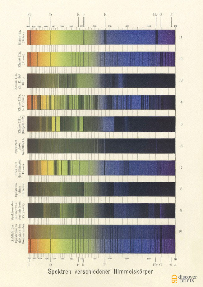 Stars & Planets Spectroscopy Analysis Art Print - Astronomy Illustration - Museum Quality