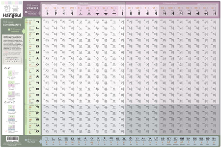 Learning to read Hanguel is as easy as 123 with the Hangeul Chart