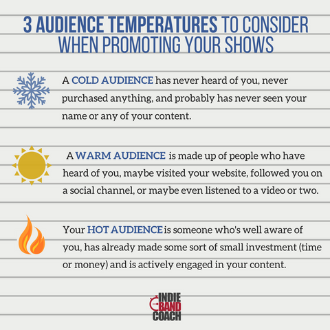 Cold, Warm, Hot Audiences