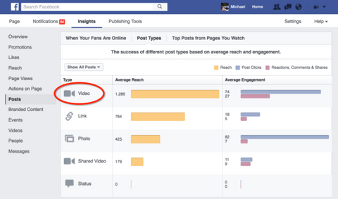 Video Insights on Facebook