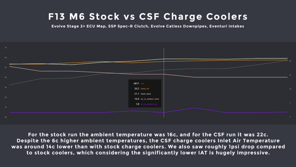 CSF F10 M5 M6 charge coolers